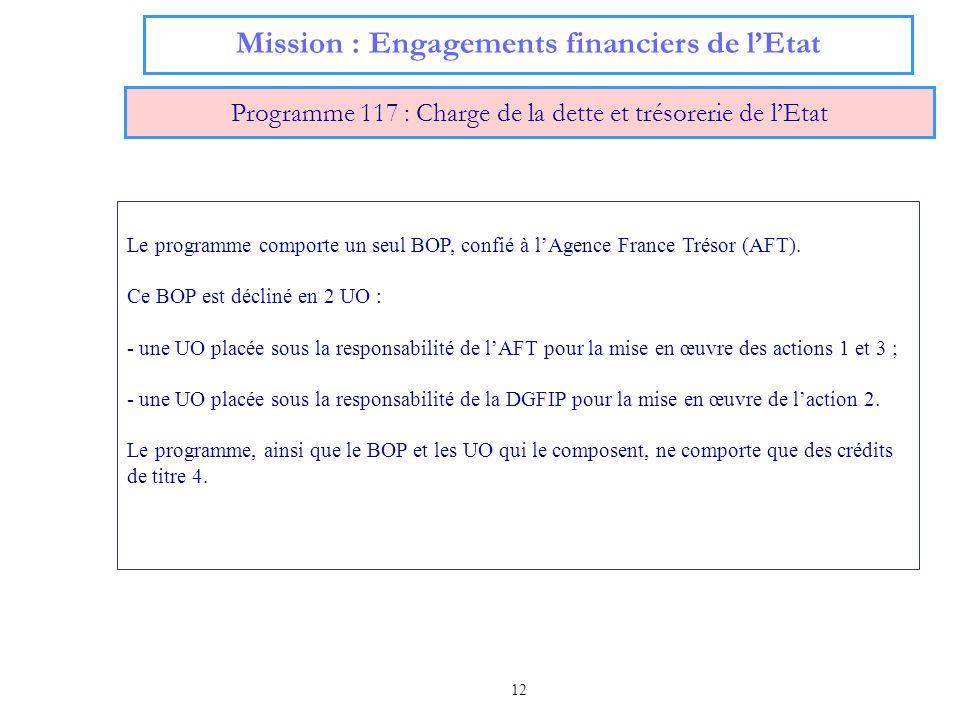 12 Mission : Engagements financiers de lEtat Programme 117 : Charge de la dette et trésorerie de lEtat Le programme comporte un seul BOP, confié à lAg