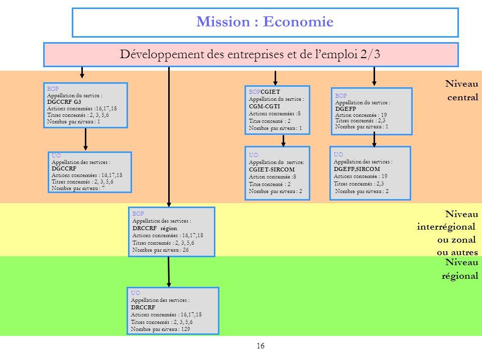 16 Niveau régional Niveau central Mission : Economie Développement des entreprises et de lemploi 2/3 UO Appellation des services : DRCCRF Actions conc