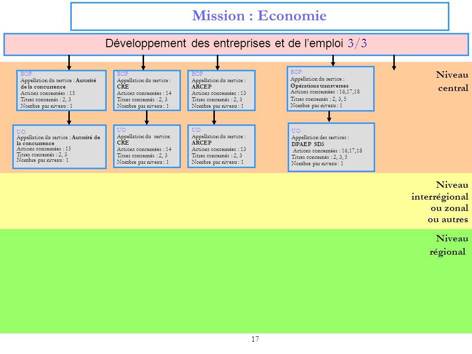 17 Niveau régional Niveau interrégional ou zonal ou autres Niveau central Mission : Economie Développement des entreprises et de lemploi 3/3 UO Appell