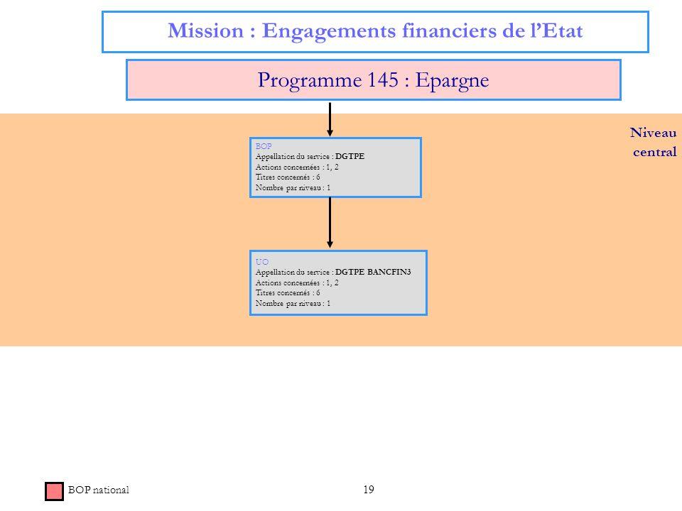 19 Niveau central Mission : Engagements financiers de lEtat Programme 145 : Epargne BOP Appellation du service : DGTPE Actions concernées : 1, 2 Titre