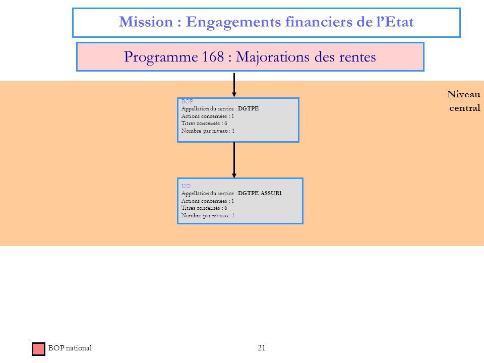 21 Niveau central Mission : Engagements financiers de lEtat Programme 168 : Majorations des rentes BOP Appellation du service : DGTPE Actions concerné