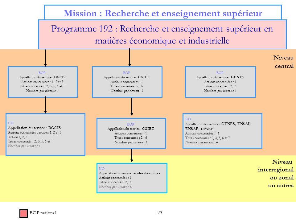 23 Mission : Recherche et enseignement supérieur Programme 192 : Recherche et enseignement supérieur en matières économique et industrielle Niveau int