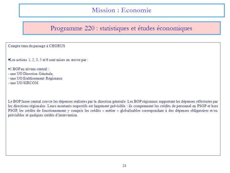24 Mission : Economie Programme 220 : statistiques et études économiques Compte tenu du passage à CHORUS Les actions 1, 2, 3, 5 et 6 sont mises en œuv