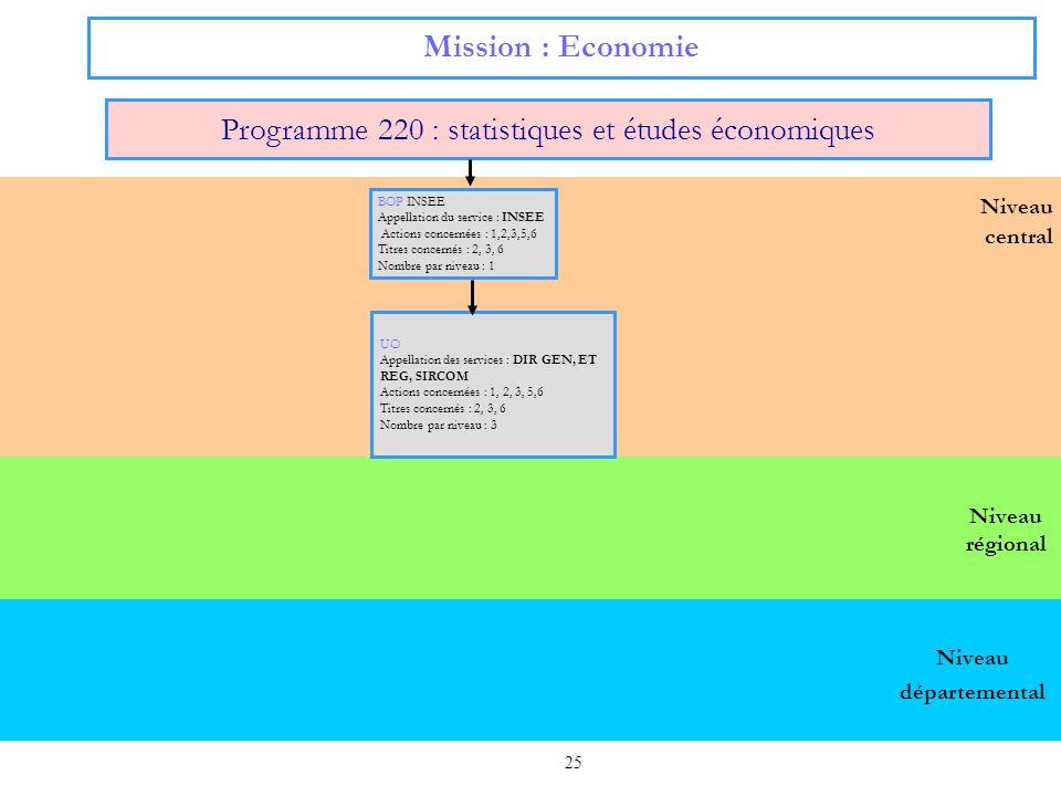 25 Niveau régional Niveau central Mission : Economie Programme 220 : statistiques et études économiques UO Appellation des services : DIR GEN, ET REG,