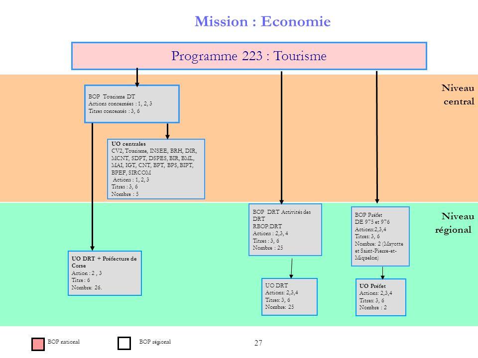 27 Niveau régional Niveau central Mission : Economie Programme 223 : Tourisme BOP Tourisme DT Actions concernées : 1, 2, 3 Titres concernés : 3, 6 BOP
