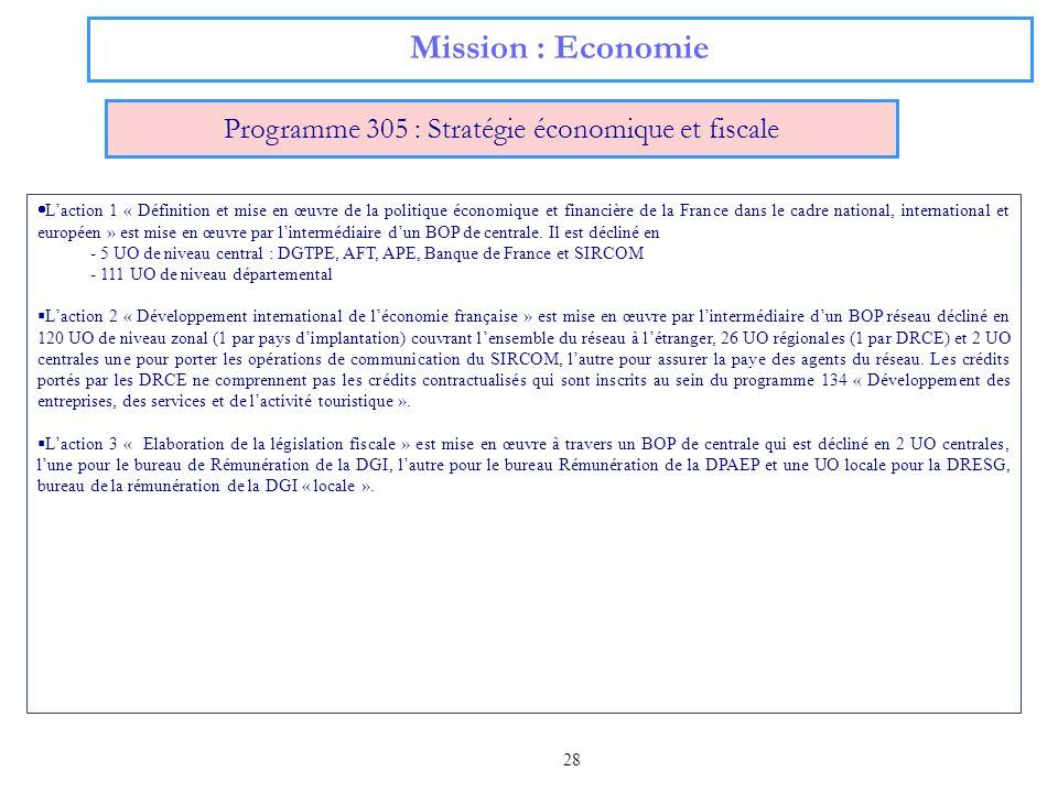 28 Mission : Economie Programme 305 : Stratégie économique et fiscale Laction 1 « Définition et mise en œuvre de la politique économique et financière