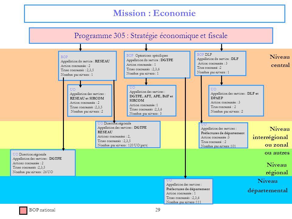 29 Niveau régional Niveau central Mission : Economie Programme 305 : Stratégie économique et fiscale BOP Appellation du service : RESEAU Action concer