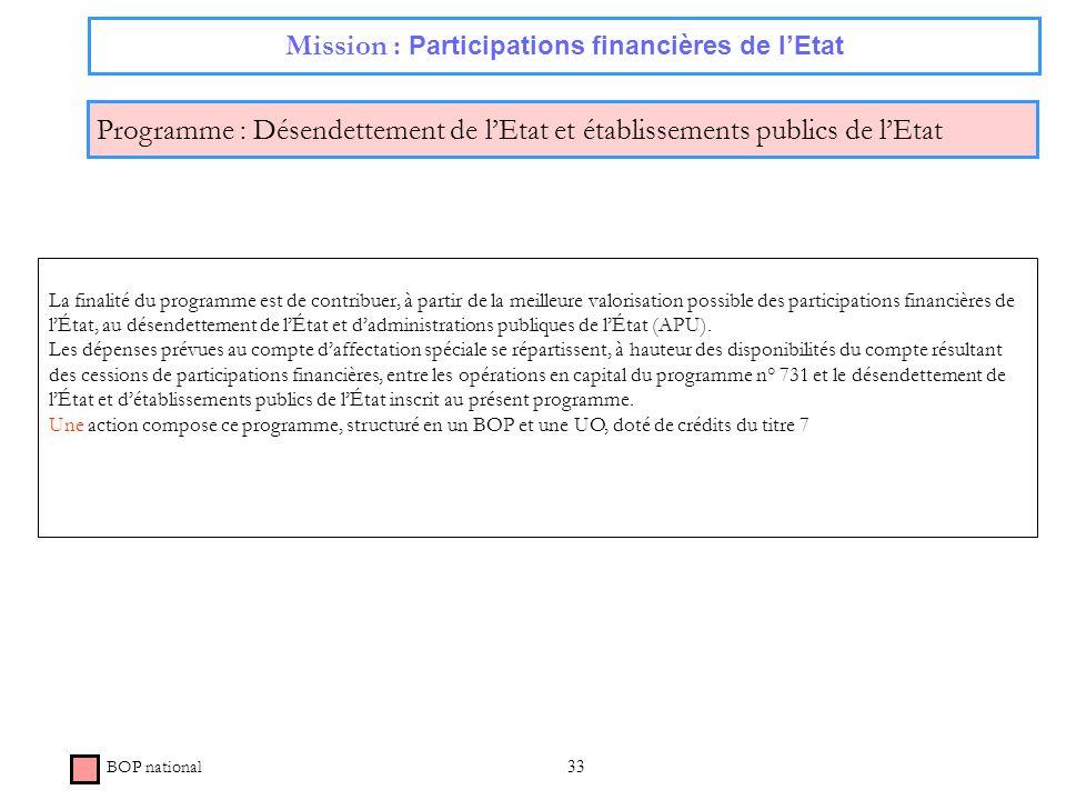 33 Mission : Participations financières de lEtat Programme : Désendettement de lEtat et établissements publics de lEtat BOP national La finalité du pr