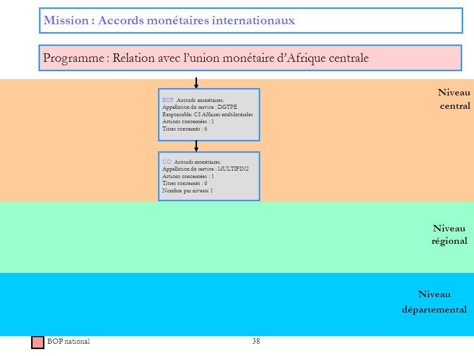 38 Niveau régional Niveau central Mission : Accords monétaires internationaux Programme : Relation avec lunion monétaire dAfrique centrale BOP nationa