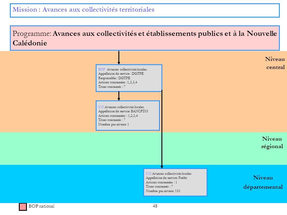 48 Niveau régional Niveau central Mission : Avances aux collectivités territoriales Programme: Avances aux collectivités et établissements publics et