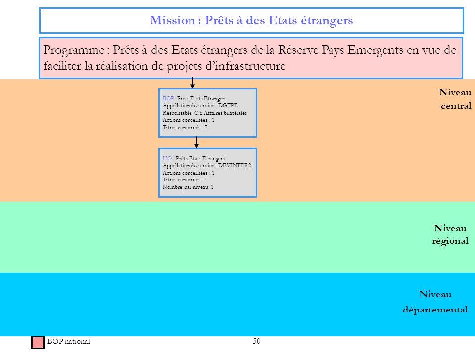 50 Niveau régional Niveau central Mission : Prêts à des Etats étrangers Programme : Prêts à des Etats étrangers de la Réserve Pays Emergents en vue de