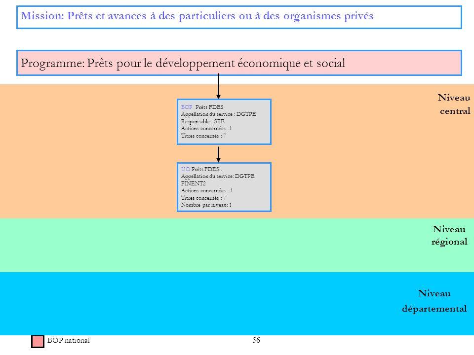 56 Niveau régional Niveau central Mission: Prêts et avances à des particuliers ou à des organismes privés Programme: Prêts pour le développement écono