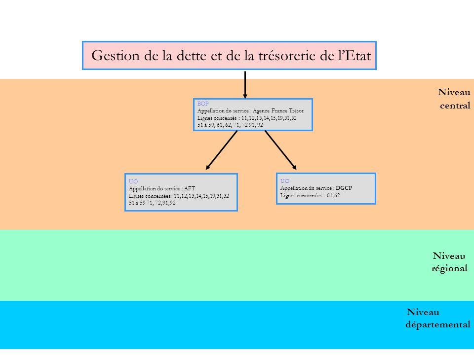 60 Niveau central Gestion de la dette et de la trésorerie de lEtat BOP Appellation du service : Agence France Trésor Lignes concernés : 11,12,13,14,15