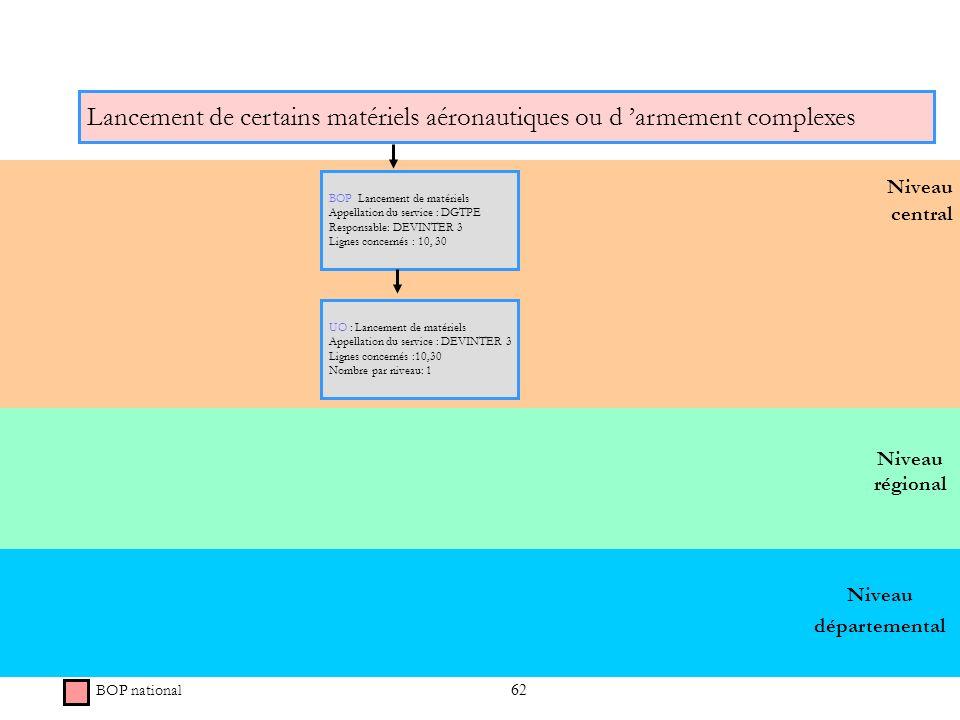 62 Niveau régional Niveau central Lancement de certains matériels aéronautiques ou d armement complexes BOP national BOP Lancement de matériels Appell