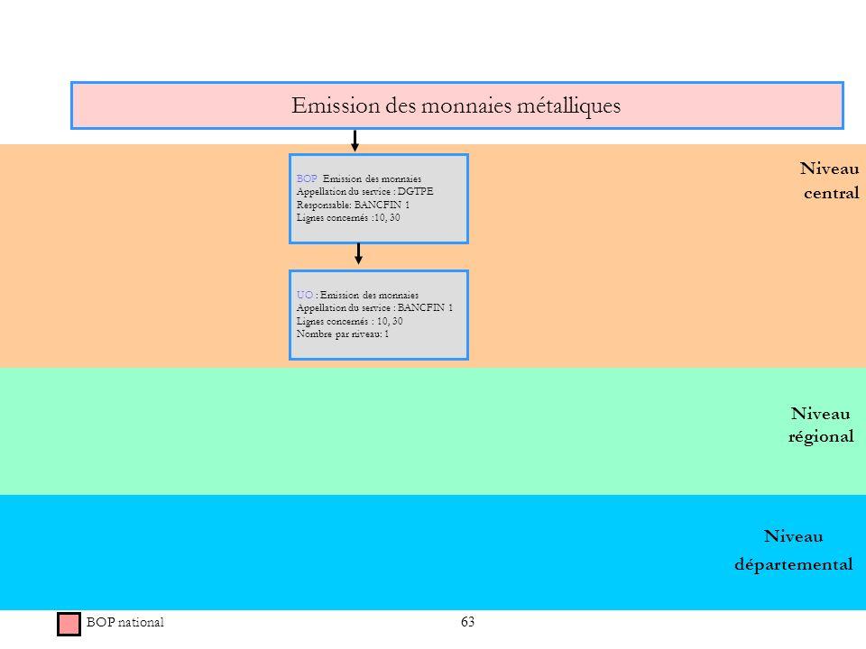63 Niveau régional Niveau central Emission des monnaies métalliques BOP national BOP Emission des monnaies Appellation du service : DGTPE Responsable: