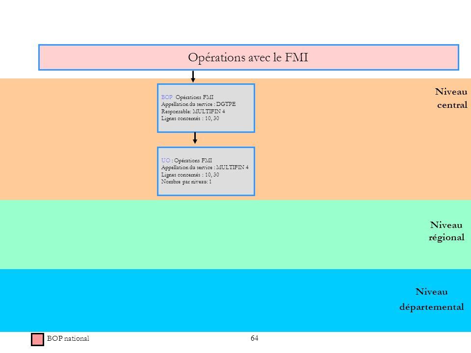64 Niveau régional Niveau central Opérations avec le FMI BOP national BOP Opérations FMI Appellation du service : DGTPE Responsable: MULTIFIN 4 Lignes