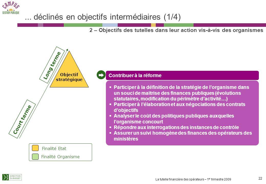 21 La tutelle financière des opérateurs – 1 er trimestre 2009 4 objectifs finaux... 4 objectifs finaux, déclinés en objectifs intermédiaires Long term