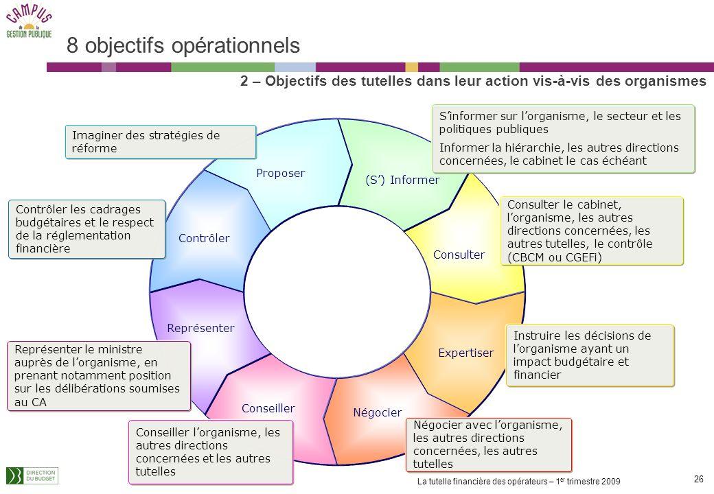 25 La tutelle financière des opérateurs – 1 er trimestre 2009... déclinés en objectifs intermédiaires (4/4) Long terme Finalité Etat Finalité Organism