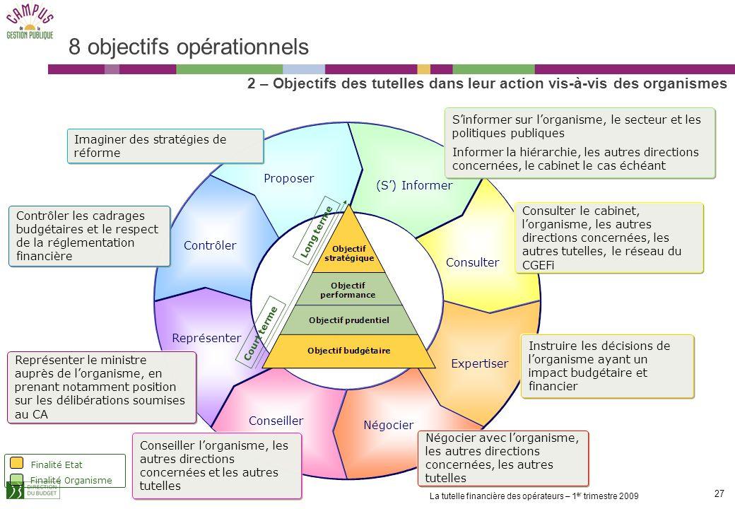 26 La tutelle financière des opérateurs – 1 er trimestre 2009 8 objectifs opérationnels (S) Informer Sinformer sur lorganisme, le secteur et les polit