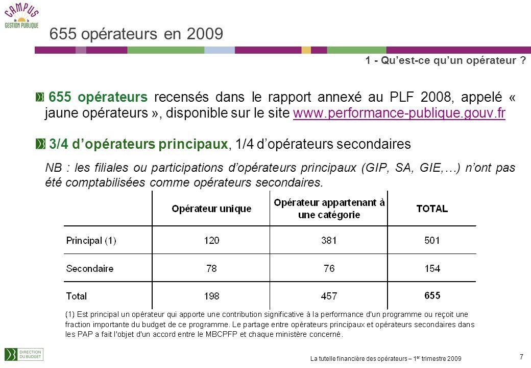 7 La tutelle financière des opérateurs – 1 er trimestre 2009 655 opérateurs en 2009 655 opérateurs recensés dans le rapport annexé au PLF 2008, appelé « jaune opérateurs », disponible sur le site www.performance-publique.gouv.fr 3/4 dopérateurs principaux, 1/4 dopérateurs secondaires NB : les filiales ou participations dopérateurs principaux (GIP, SA, GIE,…) nont pas été comptabilisées comme opérateurs secondaires.