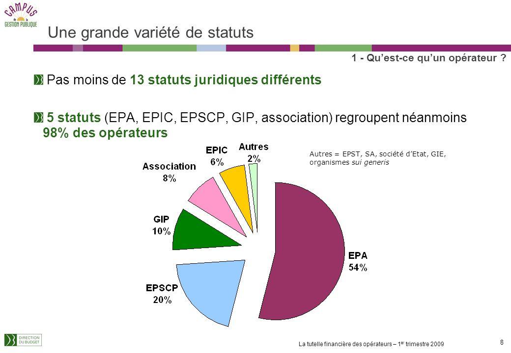 7 La tutelle financière des opérateurs – 1 er trimestre 2009 655 opérateurs en 2009 655 opérateurs recensés dans le rapport annexé au PLF 2008, appelé