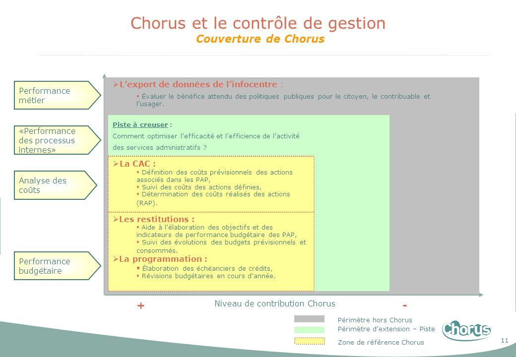 11 Chorus et le contrôle de gestion Couverture de Chorus Niveau de contribution Chorus +- Zone de référence Chorus Périmètre dextension – Piste Périmè