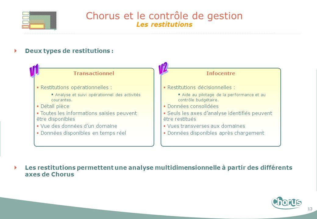 13 Chorus et le contrôle de gestion Les restitutions Deux types de restitutions : Les restitutions permettent une analyse multidimensionnelle à partir
