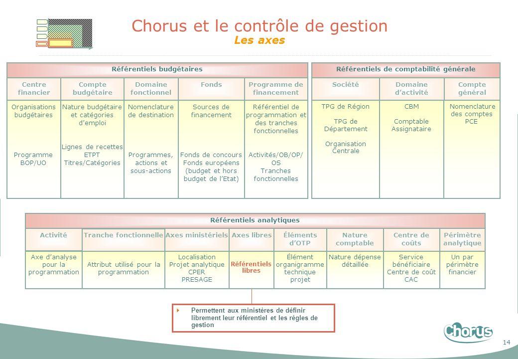 14 Chorus et le contrôle de gestion Les axes Organisations budgétaires Programme BOP/UO Nature budgétaire et catégories demploi Lignes de recettes ETP
