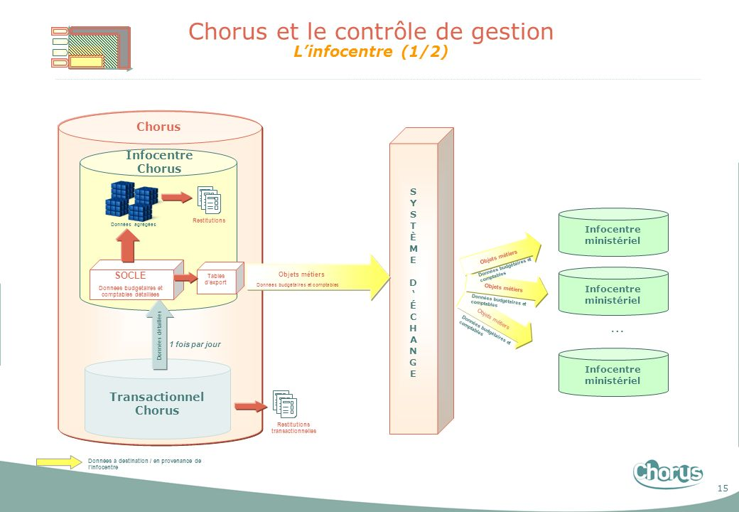 15 S Y S T È M E D É C H A N G E Chorus et le contrôle de gestion Linfocentre (1/2) Chorus 1 fois par jour Données à destination / en provenance de li