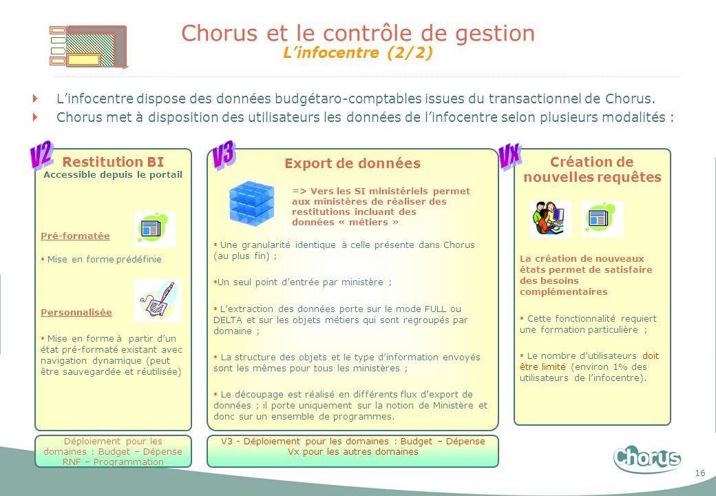 16 Chorus et le contrôle de gestion Linfocentre (2/2) Linfocentre dispose des données budgétaro-comptables issues du transactionnel de Chorus. Chorus