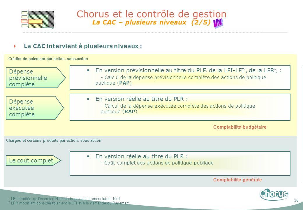 18 Chorus et le contrôle de gestion La CAC – plusieurs niveaux (2/5) La CAC intervient à plusieurs niveaux : Dépense prévisionnelle complète Dépense e