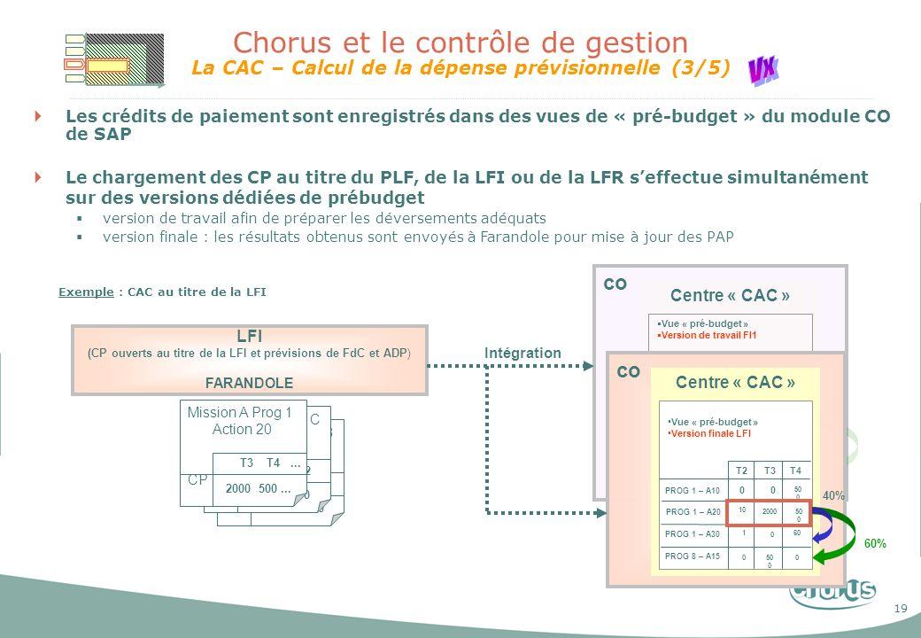 20 Chorus et le contrôle de gestion La CAC – Calcul de la dépense exécutée (4/5) Les dépenses sont enregistrées dans la vue « pré-budget » dans le module CO de SAP Le chargement des CP consommés (statut payé) seffectue simultanément sur des versions dédiées de prébudget version de travail afin de préparer les déversements adéquats version finale : les résultats obtenus sont envoyés à Farandole pour mise à jour des RAP CO Centre « CAC » Vue « pré-budget » Version PLF T1 T2 T3...