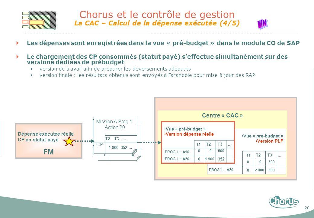 20 Chorus et le contrôle de gestion La CAC – Calcul de la dépense exécutée (4/5) Les dépenses sont enregistrées dans la vue « pré-budget » dans le mod