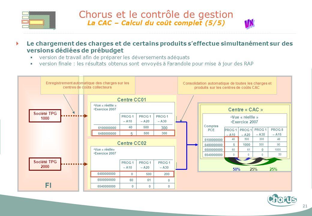 21 Chorus et le contrôle de gestion La CAC – Calcul du coût complet (5/5) CO FI Enregistrement automatique des charges sur les centres de coûts collec