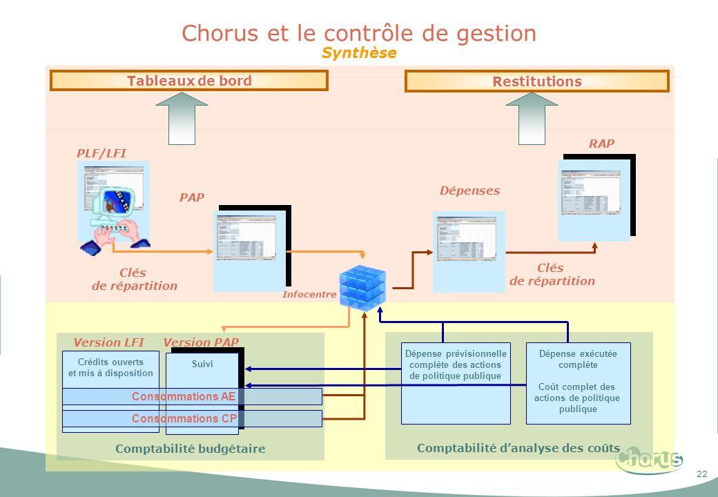 22 Chorus et le contrôle de gestion Synthèse Tableaux de bord Restitutions Clés de répartition PLF/LFI PAP Comptabilité budgétaire Crédits ouverts et