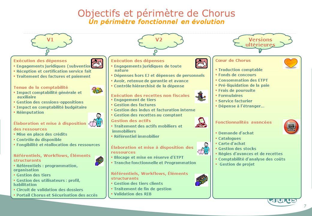 7 Objectifs et périmètre de Chorus Un périmètre fonctionnel en évolution V1V2Versions ultérieures Exécution des dépenses Engagements juridiques (subve