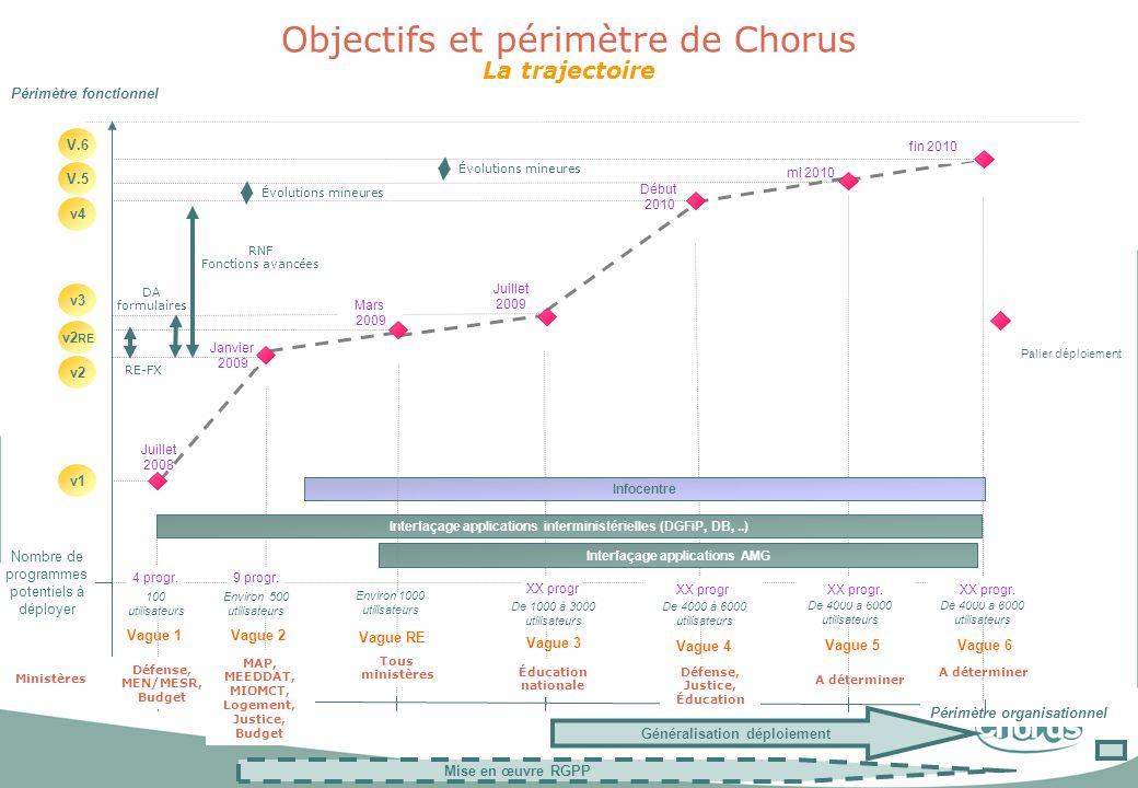8 Objectifs et périmètre de Chorus La trajectoire Périmètre fonctionnel Périmètre organisationnel mi 2010 Janvier 2009 Juillet 2009 Début 2010 v1 v3 J