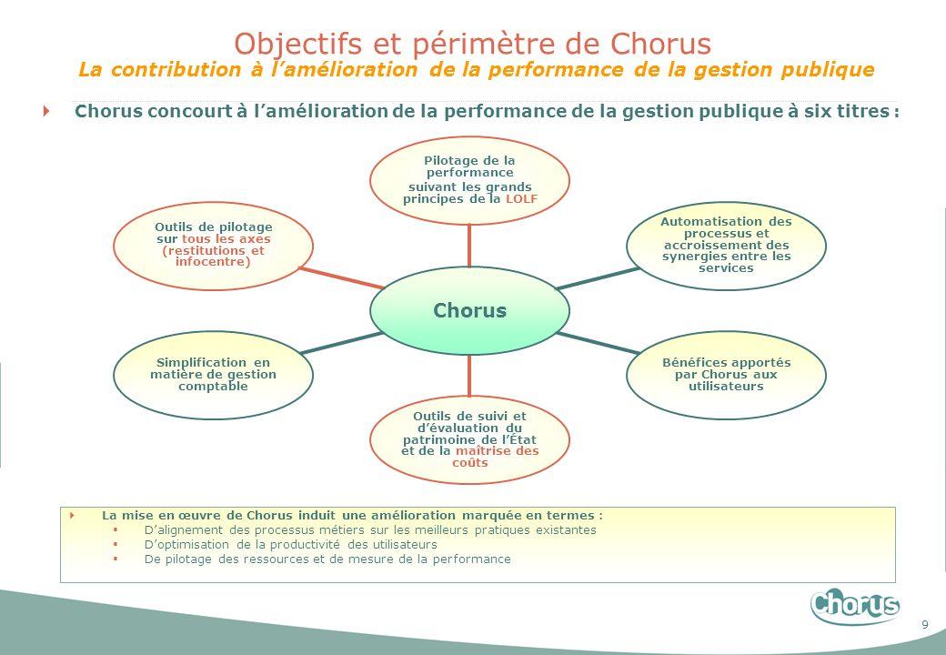 9 Objectifs et périmètre de Chorus La contribution à lamélioration de la performance de la gestion publique Chorus concourt à lamélioration de la perf