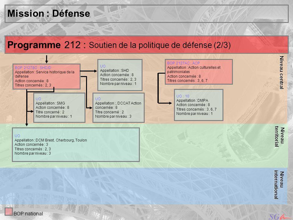 10 Niveau central Niveau central Mission : Défense UO Appellation :, DCCAT Action concernée : 8 Titre concerné : 2 Nombre par niveau : 3 UO Appellatio
