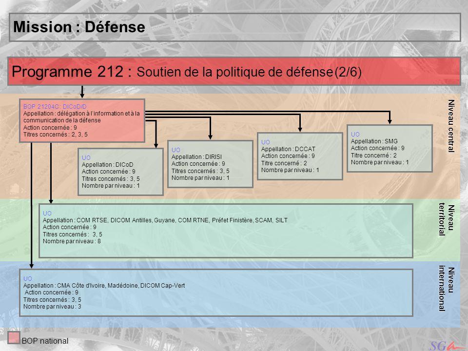 11 Niveau central Niveau central Mission : Défense UO Appellation : DICoD Action concernée : 9 Titres concernés : 3, 5 Nombre par niveau : 1 UO Appell
