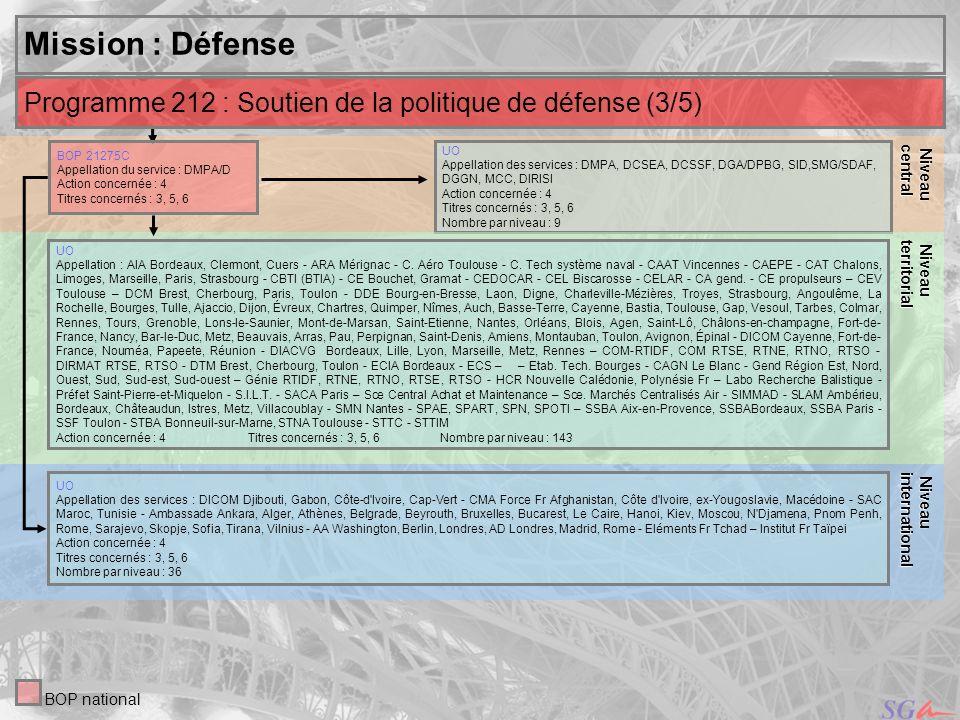 13 Niveau Niveauinternational central Mission : Défense UO Appellation des services : DMPA, DCSEA, DCSSF, DGA/DPBG, SID,SMG/SDAF, DGGN, MCC, DIRISI Ac