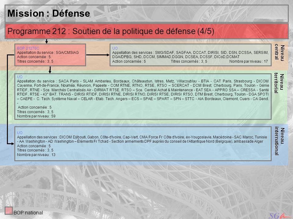 14 Niveau Niveauinternational central Mission : Défense UO Appellation des services : SMG/SDAF, SAGFAA, DCCAT, DIRISI, SID, DSN, DCSSA, SERSIM, DGA/DP