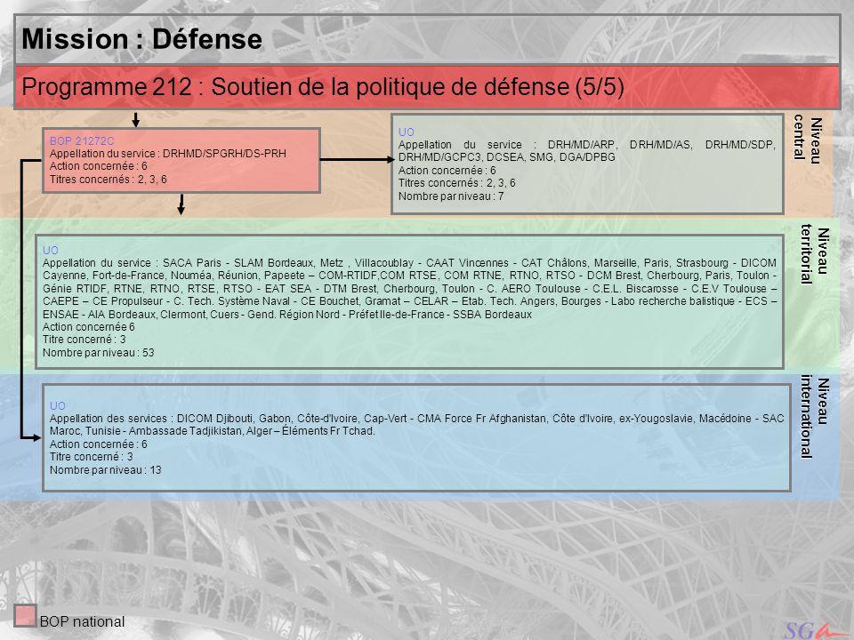 15 Niveau Niveauinternational central Mission : Défense Niveau Niveauterritorial UO Appellation du service : DRH/MD/ARP, DRH/MD/AS, DRH/MD/SDP, DRH/MD