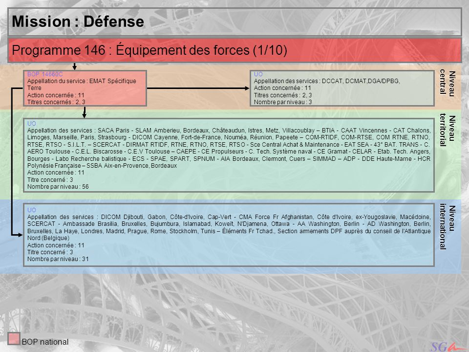 16 Niveau Niveauinternational central Mission : Défense UO Appellation des services : DCCAT, DCMAT,DGA/DPBG, Action concernée : 11 Titres concernés :