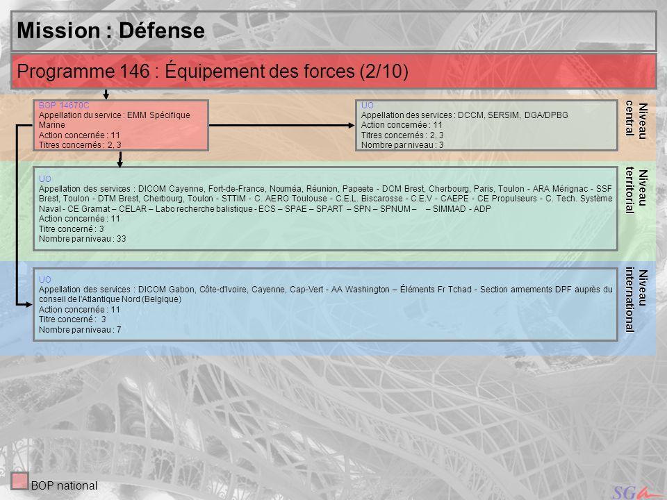 17 Niveau Niveauinternational central Mission : Défense UO Appellation des services : DCCM, SERSIM, DGA/DPBG Action concernée : 11 Titres concernés :