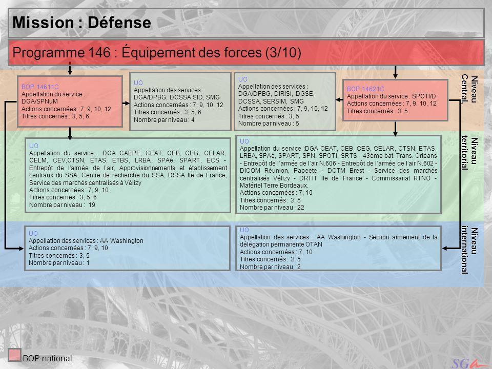 18 Niveau Niveauinternational Central, Mission : Défense UO Appellation des services : DGA/DPBG, DCSSA,SID, SMG Actions concernées : 7, 9, 10, 12 Titr