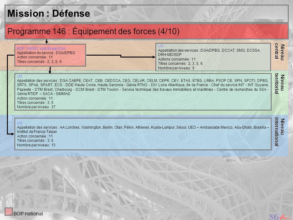 19 Niveau Niveauinternational central Mission : Défense UO Appellation des services : DGA/DPBG, DCCAT, SMG, DCSSA, DRH-MD/SDP Actions concernée : 11 T