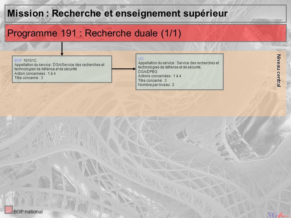 13 Niveau Niveauinternational central Mission : Défense UO Appellation des services : DMPA, DCSEA, DCSSF, DGA/DPBG, SID,SMG/SDAF, DGGN, MCC, DIRISI Action concernée : 4 Titres concernés : 3, 5, 6 Nombre par niveau : 9 Niveau Niveauterritorial Programme 212 : Soutien de la politique de défense (3/5) BOP national UO Appellation : AIA Bordeaux, Clermont, Cuers - ARA Mérignac - C.