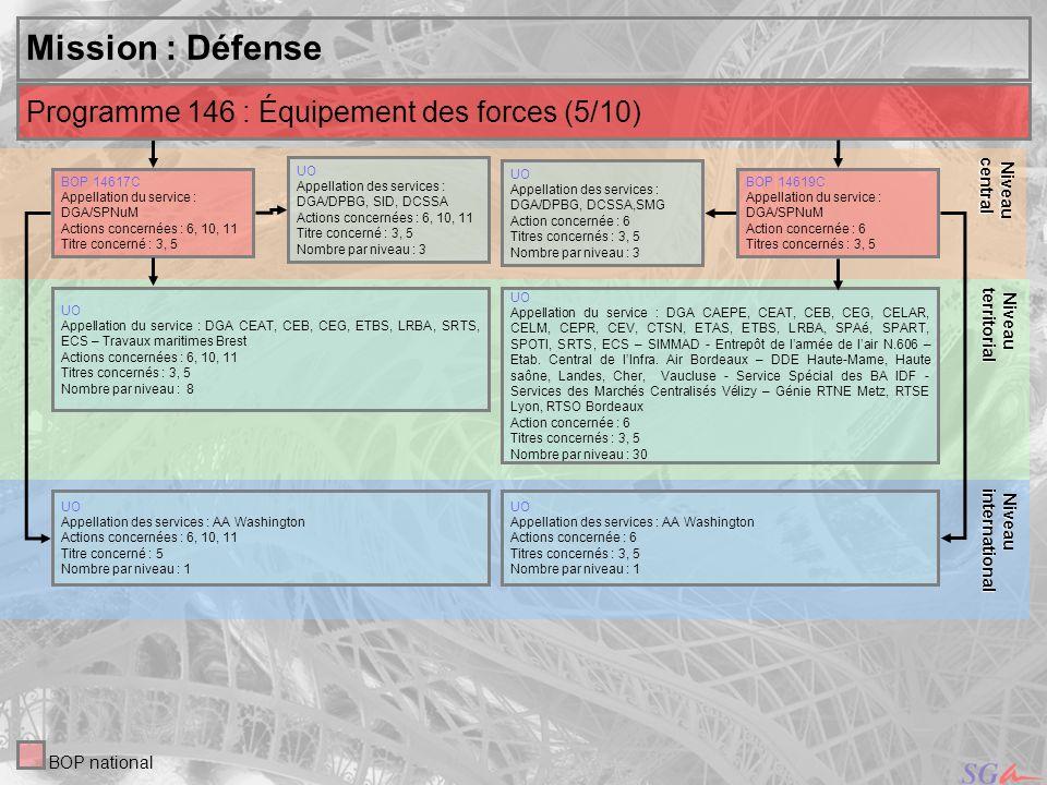 20 Niveau Niveauinternational central Mission : Défense UO Appellation des services : DGA/DPBG, SID, DCSSA Actions concernées : 6, 10, 11 Titre concer