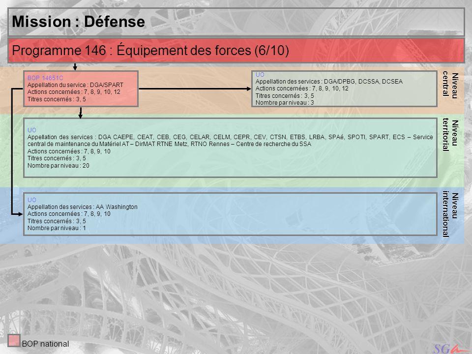 21 Niveau Niveauinternational central Mission : Défense UO Appellation des services : DGA/DPBG, DCSSA, DCSEA Actions concernées : 7, 8, 9, 10, 12 Titr